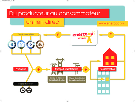 Enercoop, l'énergie en essaimage | Innovation sociale | Scoop.it
