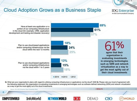 Cloud Computing Adoption Continues Accelerating In The Enterprise | Dedicated Server | Scoop.it