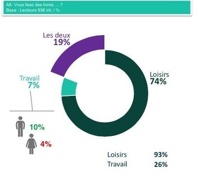Des Français qui aimeraient lire plus, mais lisent moins | Clic France | Scoop.it