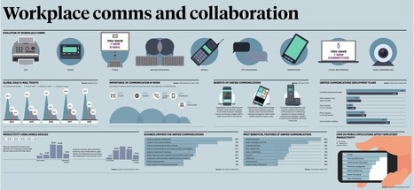 Workplace communications and collaboration infographic | Change management easy | Scoop.it