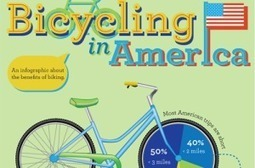 Bicycling in America Infographic | Active Commuting | Scoop.it