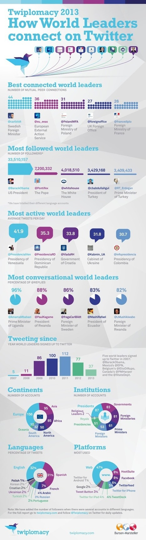 Twiplomacy 2013 - i leader del mondo su Twitter | Comunicazione Politica e Social Media in Italia | Scoop.it