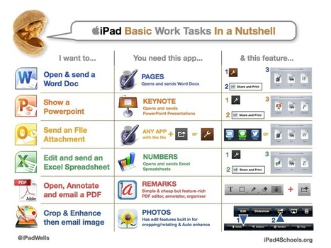 Educational Technology and Mobile Learning: Nice Poster on Basic iPad Tasks Students Should be Able to Do | learning by using iPads | Scoop.it