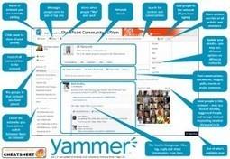 Was ist Was – das Yammer Cheatsheet | Corporate Social Software | Scoop.it