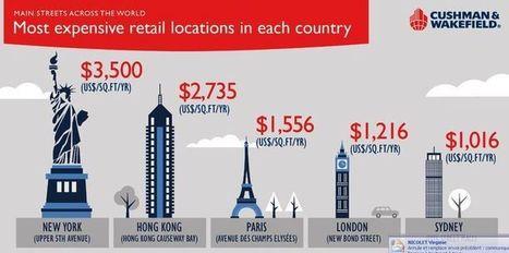 Les Champs-Elysées restent l'artère commerçante la plus chère d'Europe | Immobilier commercial | Scoop.it