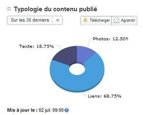 Des statistiques Facebook Détaillées avec Alerti | WebZine E-Commerce &  E-Marketing - Alexandre Kuhn | Scoop.it