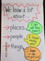 Charting the CommonCore: Charting with First Grade Writers | CCSS News Curated by Core2Class | Scoop.it