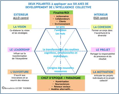 Changer de modèle collaboratif ! | Société 2.0 | Scoop.it