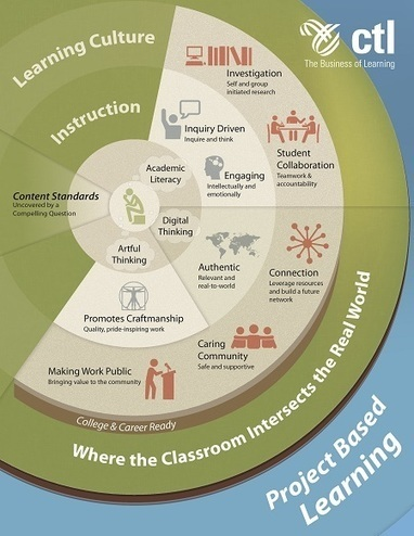 Artful Thinking and Project Based Learning | Collaborating & Projects | Scoop.it