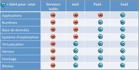 IaaS, PaaS et SaaS : les trois grands modèles de service du cloud | LdS Innovation | Scoop.it
