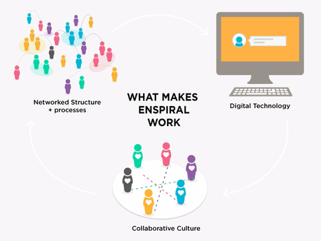 It Doesn't Work Without Culture - The Vital Ingredient to Enspiral's Success | Content in Context | Scoop.it