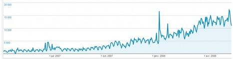 Histoire d'un site qui marche : ø Les Carnets Web de Thibaut ø | Community Management, statistiques web et mobiles | Scoop.it