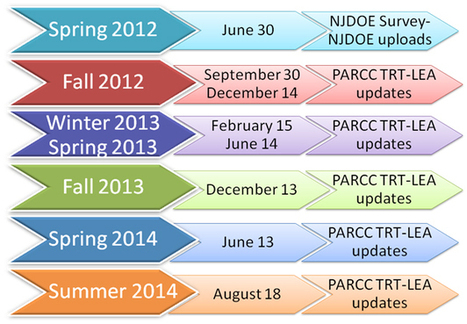 Planning with the PARCC Technology Readiness Tool (TRT) | Common Core State Standard Resources | Scoop.it