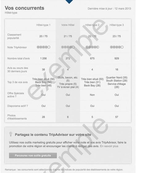 Trip Advisor for business et ses tableaux de bord axés data client « etourisme.info | Pryscila Gashi's daily | Scoop.it
