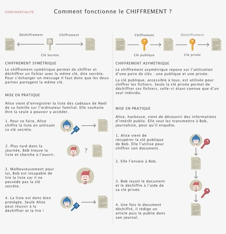 Comprendre les grands principes de la cryptologie et du chiffrement | CNIL | Formation multimedia | Scoop.it
