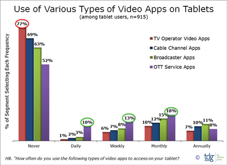 » TDG: Tablet Users Prefer OTT Service Apps to TV Apps | screen seriality | Scoop.it