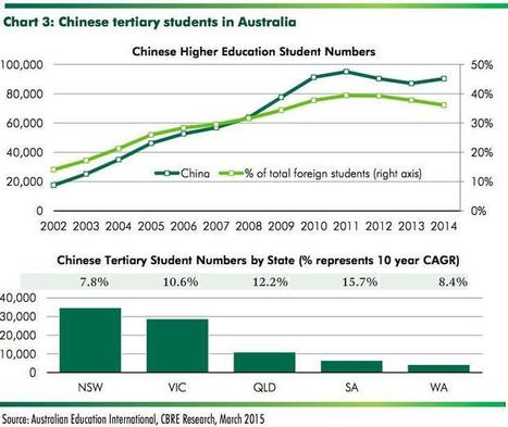 Will Australian property markets be affected by China's slowing economic ... - SmartCompany.com.au | Australian Property Buyer | Scoop.it