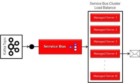 #Oracle Service Bus Transport for #Apache #Kafka | Administración de una Base de Datos Oracle | Scoop.it