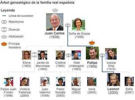 Árbol genealógico: así queda el tablero real en España tras la abdicación del rey | La famille royale espagnole | Scoop.it