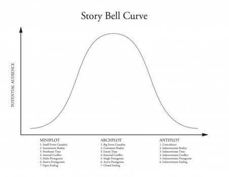 What It Takes: The Story Bell Curve | Thinking, Learning, and Laughing | Scoop.it