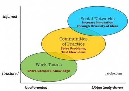 First structure the work system | Harold Jarche | Educational Leadership and Technology | Scoop.it