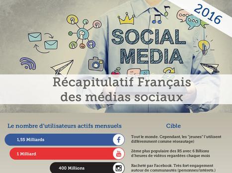 Infographie : Cartographie des réseaux sociaux ( Version Française 2016) - #Olybop | Smart Info | Scoop.it