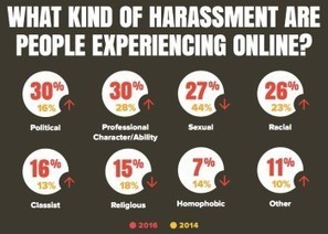 Online harassment 2016: Fresh data - NetFamilyNews.org | digital citizenship | Scoop.it