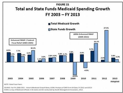 Medicaid spending is slowing. Yes, really. | Medicaid and Children's Health | Scoop.it
