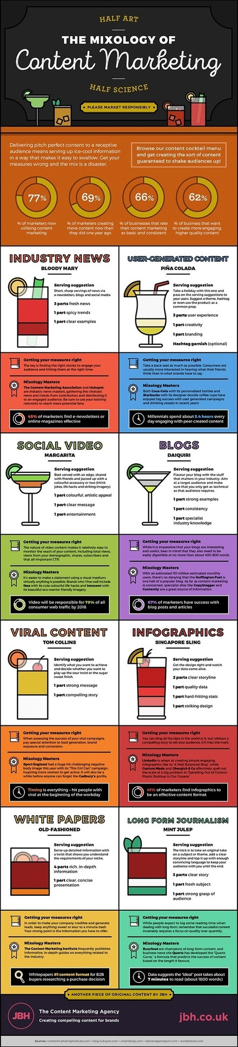 The Perfect Content Marketing Mix [Infographic] | Content Marketing & Content Strategy | Scoop.it