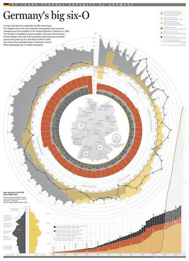 Information is beautiful: 30 examples of creative infography | WebDocumenta® | Scoop.it