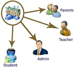 School Automation Systems Software Delhi in India for CampusCare | CampusCare | Scoop.it