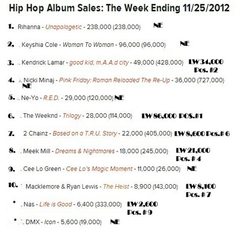 TBOM(#ILikeDatt):  Hip Hop Album Sales | GetAtMe | Scoop.it