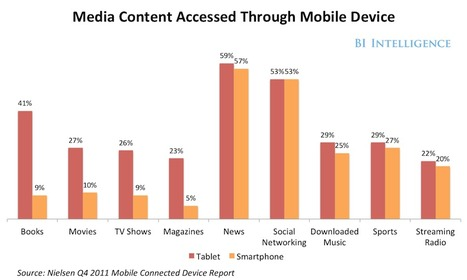 How Content Is Being Consumed On Mobile Devices | TechMovements | Mobile (Post-PC) in Higher Education | Scoop.it