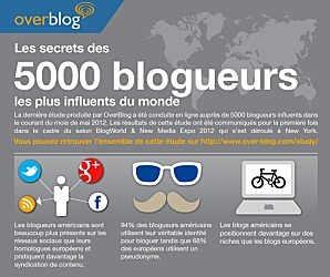 [Infographie] Les secrets des 5 000 blogueurs les plus influents | Information visualization | Scoop.it