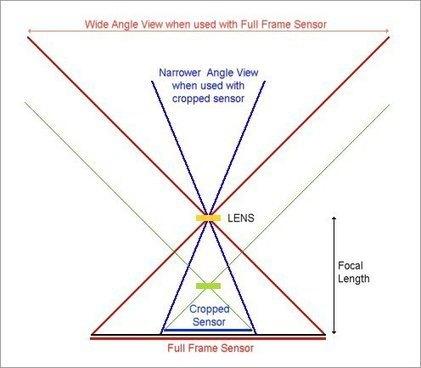 Crop Sensor (APS-C) Cameras and Lens Confusion | M42 lens mount | Scoop.it