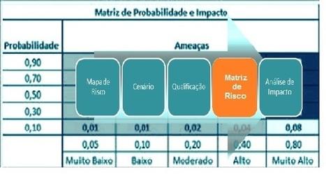 A Matriz de Riscos de TI como elemento estratégico de Gestão   Antonio Bucci CEO GrupoTreinar   Scoop.it