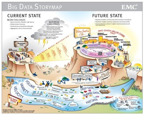 Big-Data-Storymap-Infographic_larg.png (963x769 pixels) | EEDSP | Scoop.it