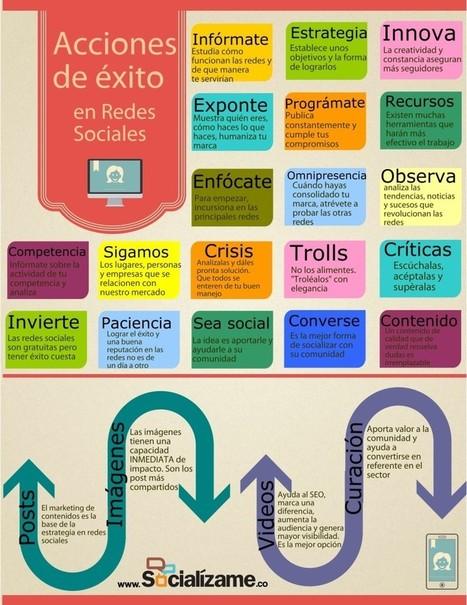 Acciones de éxito en las redes sociales | Recursos, ideas, formación, TIC,... para docentes | Scoop.it