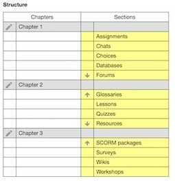 Moodle plugins directory: Course Menu block | Using technology in teaching & learning | Scoop.it
