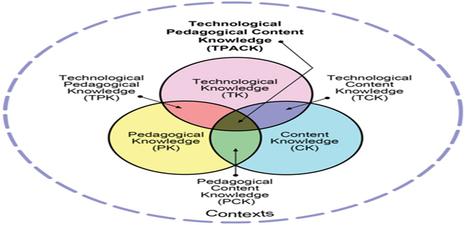Analizando el Modelo TPACK y ejemplos de como Introducir Tecnología en la Enseñanza - Instituto de Tecnologías para Docentes | Yo Profesor | Universidad 3.0 | Scoop.it