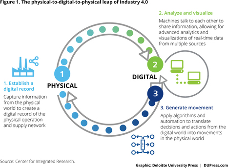 Industry 4.0 Warehousing Center Operations | Deloitte University Press | Social Business and Digital Transformation | Scoop.it