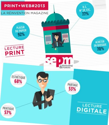 La presse magazine se réinvente à l'aune du digital | DocPresseESJ | Scoop.it