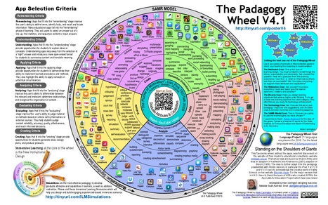 The Padagogy Wheel v4.1 by  Allan Carrington | Educational Pedagogy | Scoop.it