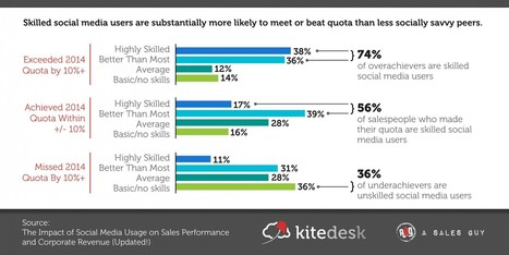 Study: Skilled Social Media Users Are Six Times More Likely To Exceed Quota | Social Selling | Scoop.it