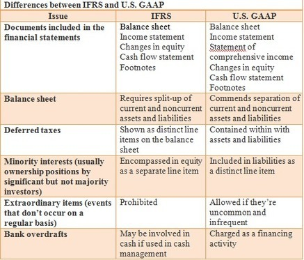 IFRS vs US GAAP Differences | INVESTMENT BANKING IN INDIA | Scoop.it