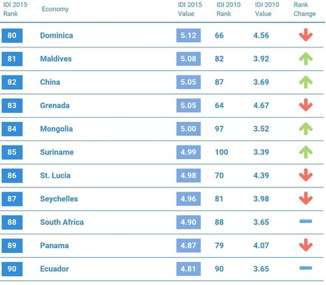 South Africa beats the global average for internet connectivity in developing countries - htxt.africa | Internet Development | Scoop.it