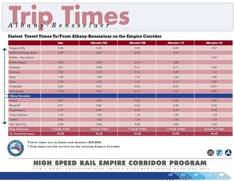 Thinking about high-speed rail in New York - alloveralbany | Benefits of web traffic | Scoop.it