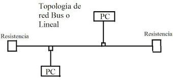 Ventajas y desventajas de la Topología Bus o Lineal ~ GigaTecno - Blog de Tecnología | MSI | Scoop.it