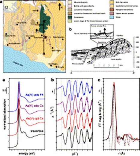 Speciation of arsenic in travertines of western Chalkidiki, Greece   Mineralogy, Geochemistry, Mineral Surfaces & Nanogeoscience   Scoop.it