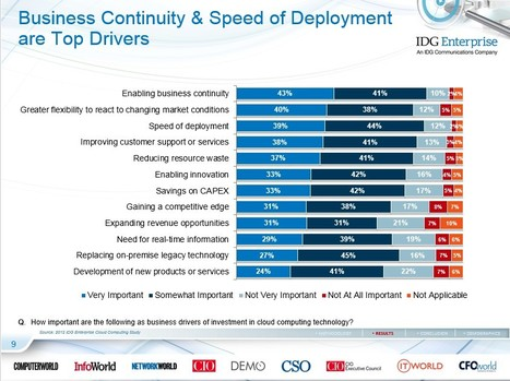 IDG Cloud Computing Survey: Security, Integration Challenge Growth | Cloud Central | Scoop.it